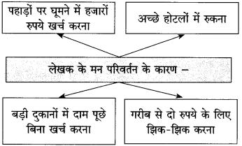 Maharashtra Board Class 10 Hindi Solutions Chapter 2 दो लघुकथाएँ 19