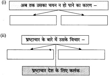 Maharashtra Board Class 10 Hindi Solutions Chapter 2 दो लघुकथाएँ 7