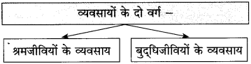 Maharashtra Board Class 10 Hindi Solutions Chapter 3 श्रम साधना 20