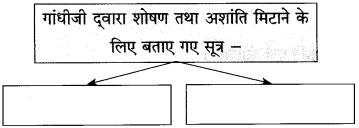 Maharashtra Board Class 10 Hindi Solutions Chapter 3 श्रम साधना 33