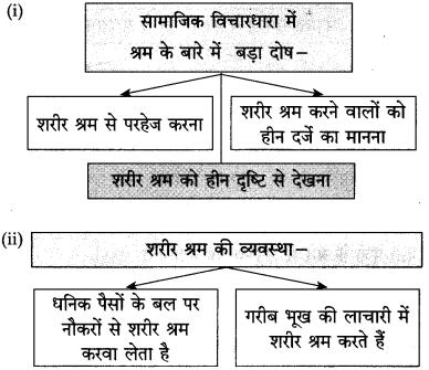 Maharashtra Board Class 10 Hindi Solutions Chapter 3 श्रम साधना 43