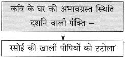Maharashtra Board Class 10 Hindi Solutions Chapter 4 छापा 17