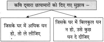 Maharashtra Board Class 10 Hindi Solutions Chapter 4 छापा 21