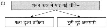 Maharashtra Board Class 10 Hindi Solutions Chapter 4 छापा 29