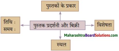 Maharashtra Board Class 10 Hindi Solutions Chapter 4 छापा 5