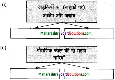 Maharashtra Board Class 10 Hindi Solutions Chapter 6 हम उस धरती की संतति हैं 4