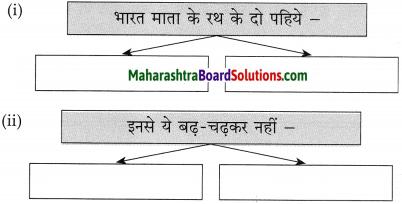 Maharashtra Board Class 10 Hindi Solutions Chapter 6 हम उस धरती की संतति हैं 7