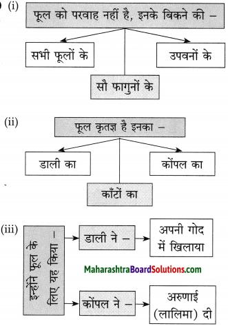 Maharashtra Board Class 10 Hindi Solutions Chapter 8 अपनी गंध नहीं बेचूँगा 5