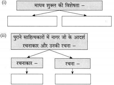 Maharashtra Board Class 10 Hindi Solutions Chapter 9 जब तक जिंदा रहूँ, लिखता रहूँ 14