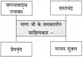 Maharashtra Board Class 10 Hindi Solutions Chapter 9 जब तक जिंदा रहूँ, लिखता रहूँ 16