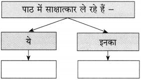 Maharashtra Board Class 10 Hindi Solutions Chapter 9 जब तक जिंदा रहूँ, लिखता रहूँ 24