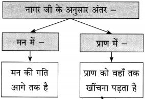 Maharashtra Board Class 10 Hindi Solutions Chapter 9 जब तक जिंदा रहूँ, लिखता रहूँ 32