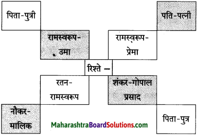 Maharashtra Board Class 10 Hindi Solutions Chapter 9 रीढ़ की हड्डी 2