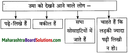Maharashtra Board Class 10 Hindi Solutions Chapter 9 रीढ़ की हड्डी 5