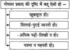 Maharashtra Board Class 10 Hindi Solutions Chapter 9 रीढ़ की हड्डी 7