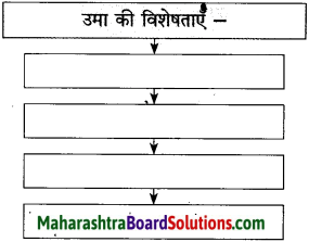 Maharashtra Board Class 10 Hindi Solutions Chapter 9 रीढ़ की हड्डी 8