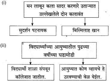 Maharashtra Board Class 10 Marathi Solutions Chapter 10 आप्पांचे पत्र 6
