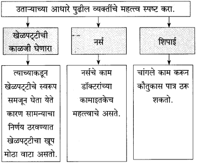 Maharashtra Board Class 10 Marathi Solutions Chapter 10 आप्पांचे पत्र 7