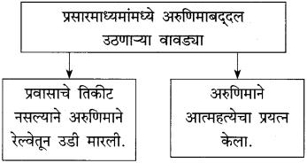 Maharashtra Board Class 10 Marathi Solutions Chapter 11 गोष्ट अरुणिमाची 10