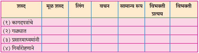Maharashtra Board Class 10 Marathi Solutions Chapter 11 गोष्ट अरुणिमाची 26