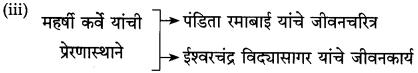 Maharashtra Board Class 10 Marathi Solutions Chapter 13 कर्ते सुधारक कर्वे 7