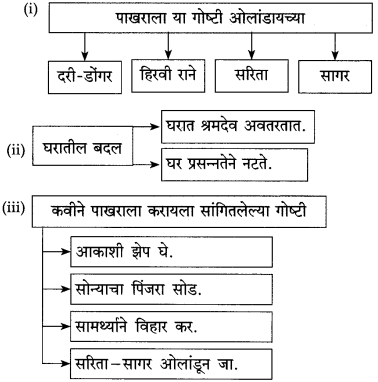 Maharashtra Board Class 10 Marathi Solutions Chapter 16 आकाशी झेप घे रे 2