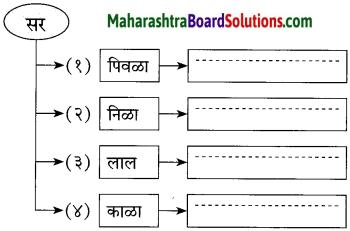 Maharashtra Board Class 10 Marathi Solutions Chapter 5 वसंतहृदय चैत्र 12