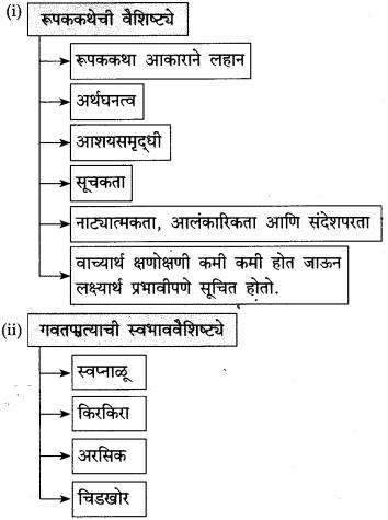 Maharashtra Board Class 10 Marathi Solutions Chapter 7 गवताचे पाते 12