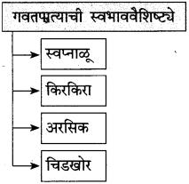 Maharashtra Board Class 10 Marathi Solutions Chapter 7 गवताचे पाते 20