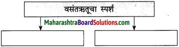 Maharashtra Board Class 10 Marathi Solutions Chapter 7 गवताचे पाते 6