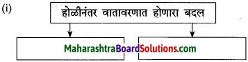 Maharashtra Board Class 10 Marathi Solutions Chapter 8 वाट पाहताना 1