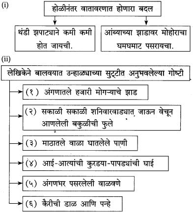 Maharashtra Board Class 10 Marathi Solutions Chapter 8 वाट पाहताना 5