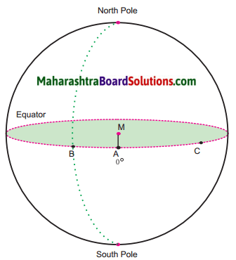 Maharashtra Board Class 6 Geography Solutions Chapter 1 The Earth and the Graticule 2