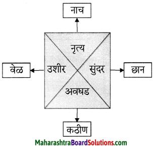 Maharashtra Board Class 6 Marathi Solutions Chapter 10 बाबांचं पत्र 2