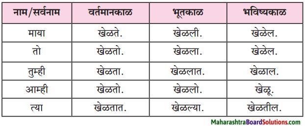 Maharashtra Board Class 6 Marathi Solutions Chapter 14 अप्पाजींचे चातुर्य 6
