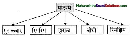 Maharashtra Board Class 6 Marathi Solutions Chapter 3 पाऊस आला! पाऊस आला! 4