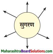 Maharashtra Board Class 6 Marathi Solutions Chapter 5 सुगरणीचे घरटे 2
