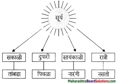 Maharashtra Board Class 6 Marathi Solutions Chapter 6 हे खरे खरे व्हावे 8