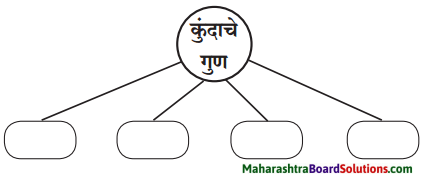 Maharashtra Board Class 6 Marathi Solutions Chapter 8 कुंदाचे साहस 1