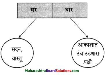 Maharashtra Board Class 6 Marathi Solutions Chapter 9 घर 10