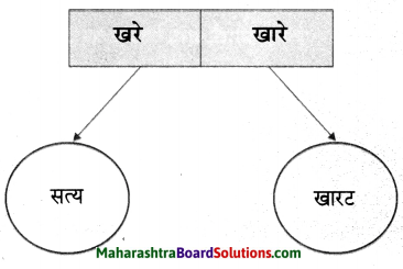 Maharashtra Board Class 6 Marathi Solutions Chapter 9 घर 8