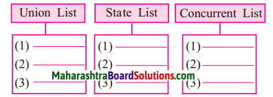 Maharashtra Board Class 7 Civics Solutions Chapter 3 Features of the Constitution 1
