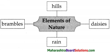 Maharashtra Board Class 7 English Solutions Chapter 2.1 From a Railway Carriage 1