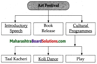 Maharashtra Board Class 7 English Solutions Chapter 3.2 Compere a Programme 3