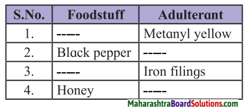 Maharashtra Board Class 7 Science Solutions Chapter 5 Food Safety 1
