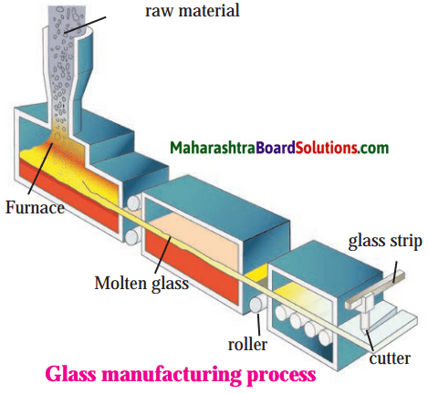 Maharashtra Board Class 8 Science Solutions Chapter 17 Man-made Materials 1