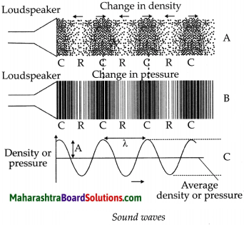 Maharashtra Board Class 9 Science Solutions Chapter 12 Study of Sound 19