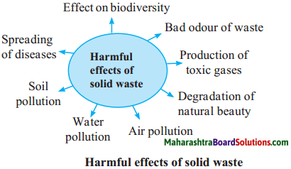 Maharashtra Board Class 9 Science Solutions Chapter 9 Environmental Management 4