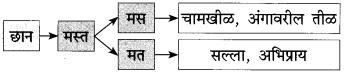 Maharashtra State Board Class 10 Marathi कुमार भारती Chapter 6 वस्तू 18