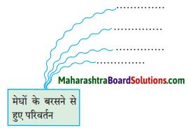 Maharashtra Board Class 10 Hindi Solutions Chapter 1 सोंधी सुगंध 1